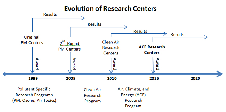 Evolution of Research Centers