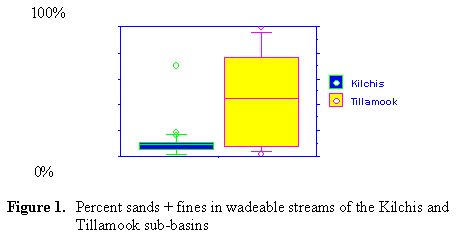 Fig. 1 Simulated bloom of P. minimum
