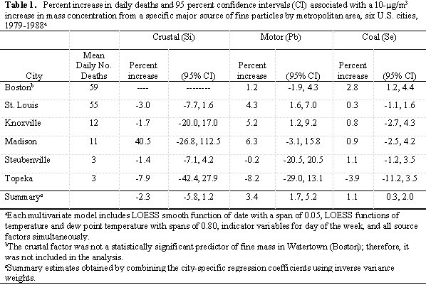 Table 1.   Percent increase in daily deaths and 95 percent confidence intervals (CI) associated with a 10- g/m3 increase in mass concentration from a specific major source of fine particles by metropolitan area, six U.S. cities, 1979-1988a