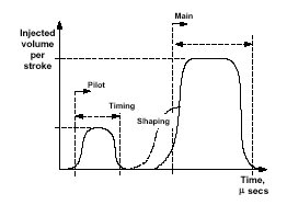 Figure 1. Typical diesel injection profile showing pilot and, potentially shaped, main metered quantities.