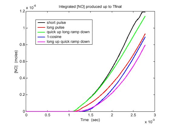 Figure 6. Absolute NOx concentration levels for the five simulated needle/combustion cases.