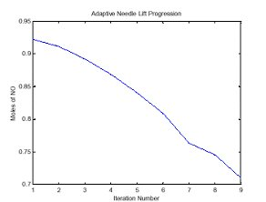 Figure 7. Reduction of NOx obtained with each iteration of the optimization.