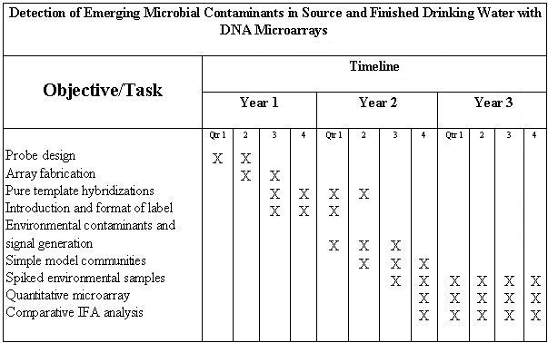 Detection of Emerging Microbial Contaminants in Source and Finished Drinking Water with DNA Microarrays