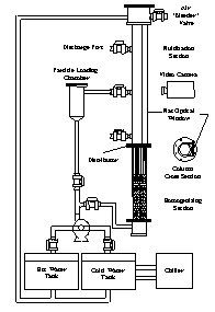 Figure 1.  Schematic of the liquid-fluidized bed classification (LFBC) apparatus.
