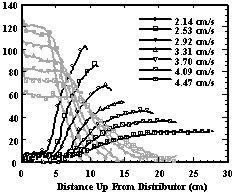 "Figure 3.  Concentration profiles in ""upflow"" PET/PVC beds as a function of fluidization velocity.  [PET (1.25 g/cc) - Black; PVC (1.39 g/cc) - Gray]"
