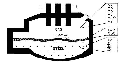 electric arc furnace operation pdf