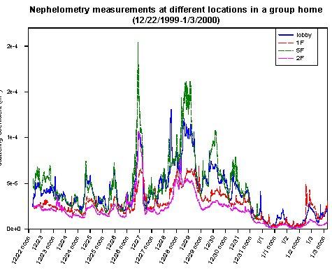 Figure 1. Nepelometry measurements