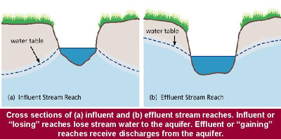 Stream Corridor Structure | Watershed Academy Web