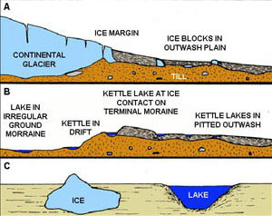 Diagram showing how an ice block depression forms.